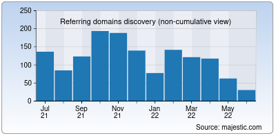 referring domains of spectator.us
