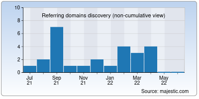 referring domains of speedweb.in