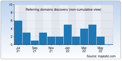 referring domains of sporthd.me