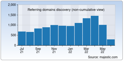 referring domains of sqlite.org
