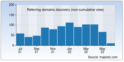 referring domains of sqlzoo.net