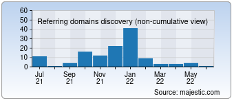 Majestic Referring Domains Discovery Chart for ssu.edu.tr