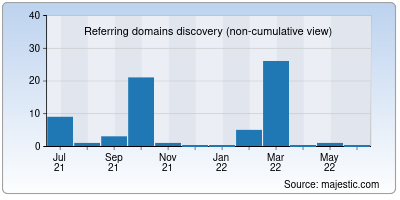 referring domains of stackabl.io