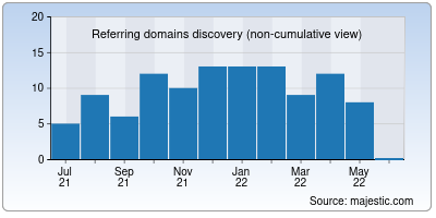 referring domains of staffconnect.net