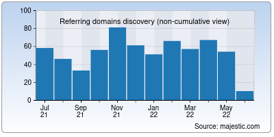 referring domains of standardnotes.org
