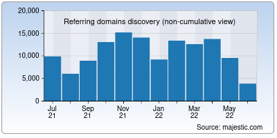 referring domains of stanford.edu