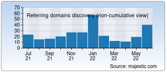 Majestic Referring Domains Discovery Chart for stapleslink.com