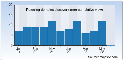 referring domains of startupmission.in