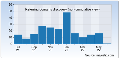 referring domains of startv.in