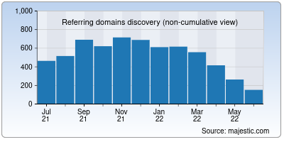 referring domains of statically.io