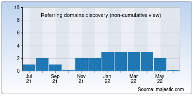 referring domains of staticdeploy.io