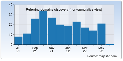referring domains of staticman.net