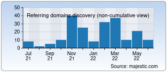 Majestic Referring Domains Discovery Chart for statsmogul.com