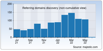 referring domains of stealthex.io