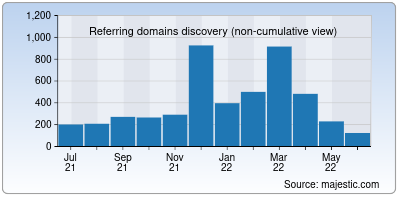 referring domains of stlcc.edu