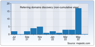 referring domains of streamingscore.net