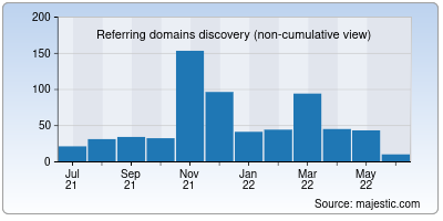 referring domains of stuy.edu