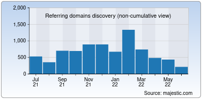 referring domains of subscribe.ru