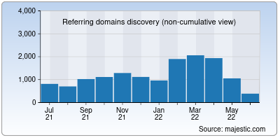 referring domains of sucuri.net
