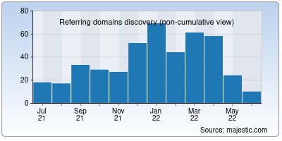 referring domains of sudlife.in
