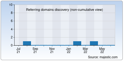 referring domains of sued.it