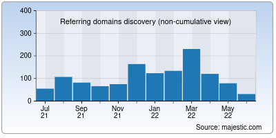 referring domains of superprof.co.in
