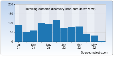 referring domains of supremesearch.net