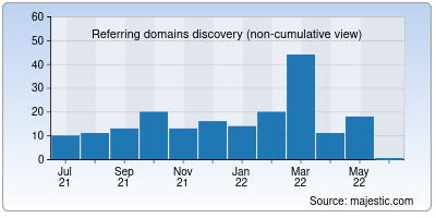 referring domains of swapd.co