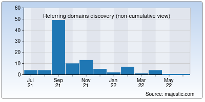 referring domains of sxisa.org