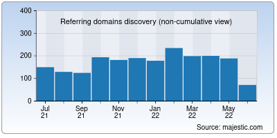 referring domains of syncthing.net