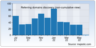 referring domains of syndicatebank.in