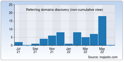 referring domains of synk.io