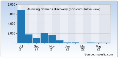 referring domains of synoniemen.net
