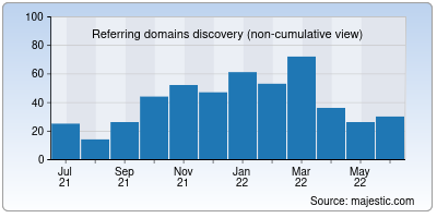 referring domains of szgmu.ru