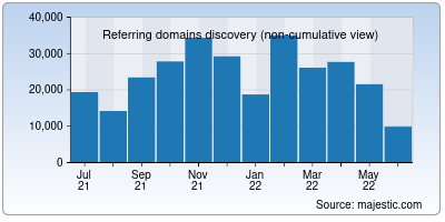 referring domains of t.co