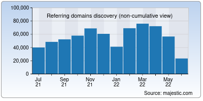 referring domains of t.me
