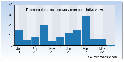 referring domains of t3b.in