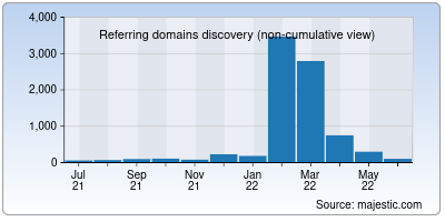 referring domains of tabletwise.net