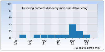 referring domains of tadawul.net