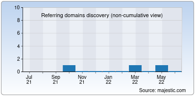referring domains of tamilpark.co