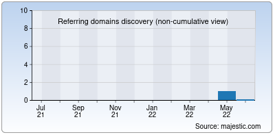 referring domains of tamilprintt.co