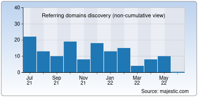 referring domains of tamilrockerss.co.in