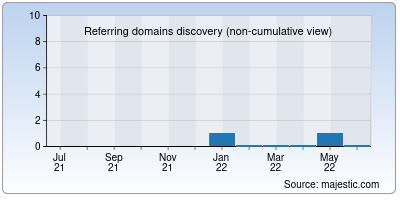 referring domains of tamilsong.in