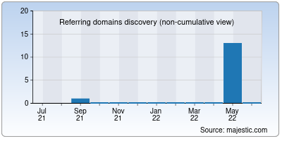 referring domains of tamilyaya.net