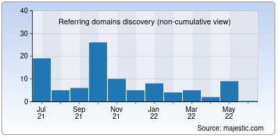 referring domains of tech786.in
