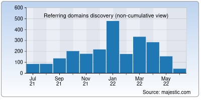 referring domains of techcircle.in