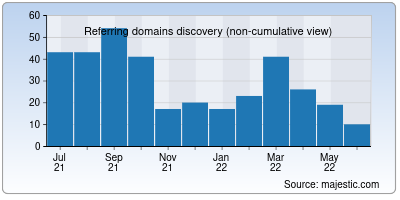 referring domains of techgadgetry.in