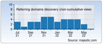 Majestic Referring Domains Discovery Chart for technodia.sg