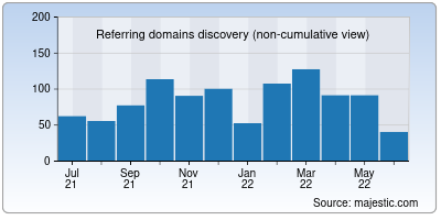referring domains of techreviewer.co
