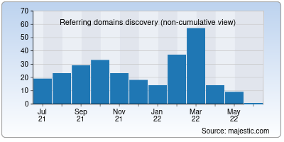referring domains of techyleaf.in